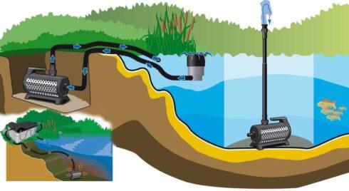 Схема размещения насоса в водоеме