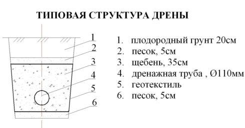 Схема дренажа участка
