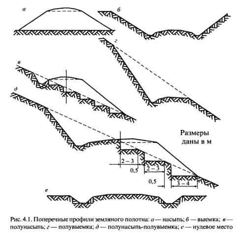 Проект вертикальной планировки